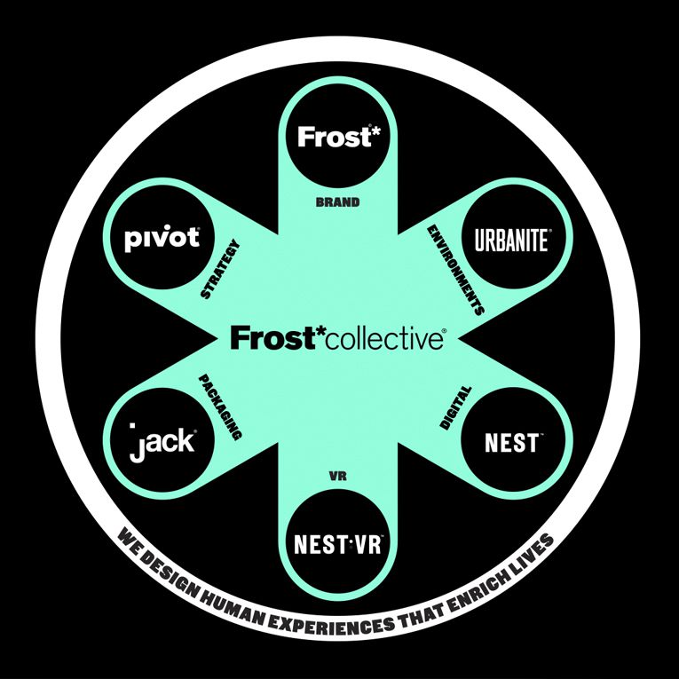 Frost Collective Process Animation